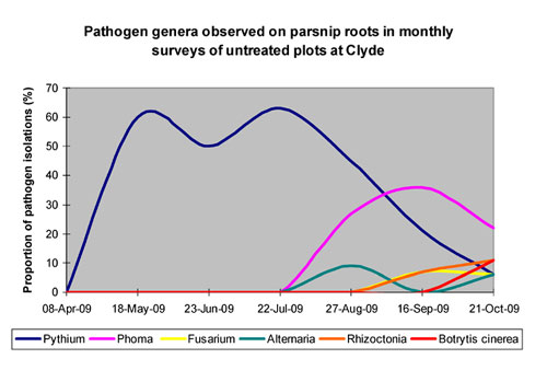 Only Pythia were isolated early in the coolest period of the cropping season (no competition from other pathogens)