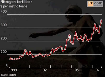fertiliser price graph